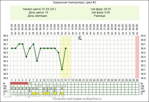 Всегда ли у беременных температура 37 41