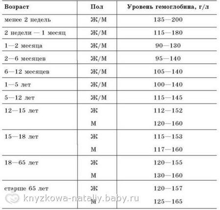Гемоглобин при беременности норма 3 триместр таблица